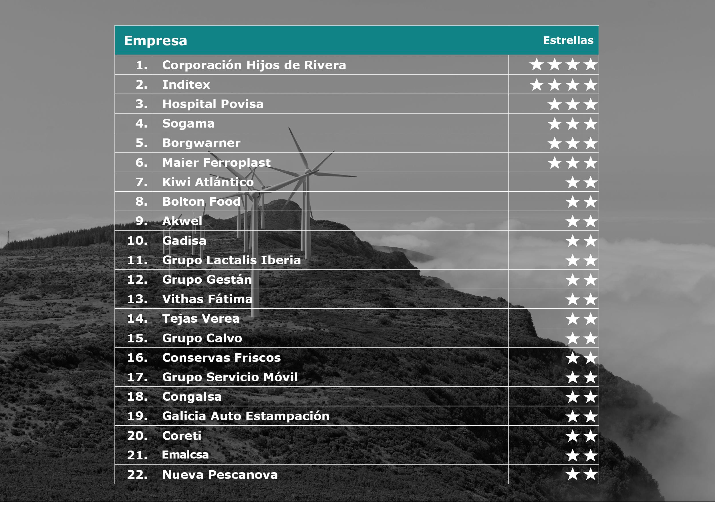 Empresas comprometidas medio ambiente. Atlas Gallego de la Empresa Comprometida